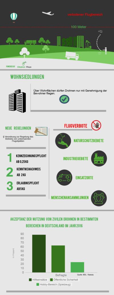 Infografik zum Drohnen-Gesetz