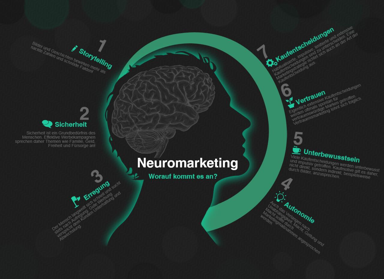 Infografik zu Grundsätzen des Neuromarketings
