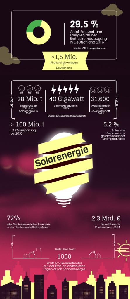 Infografik Solarenergie in Deutschland