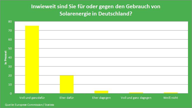 Statistik Akzeptanz Solaranlagen in Deutschland