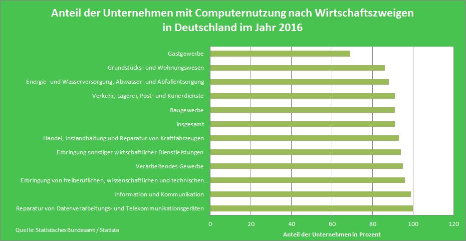 Statistik Branchen mit PC
