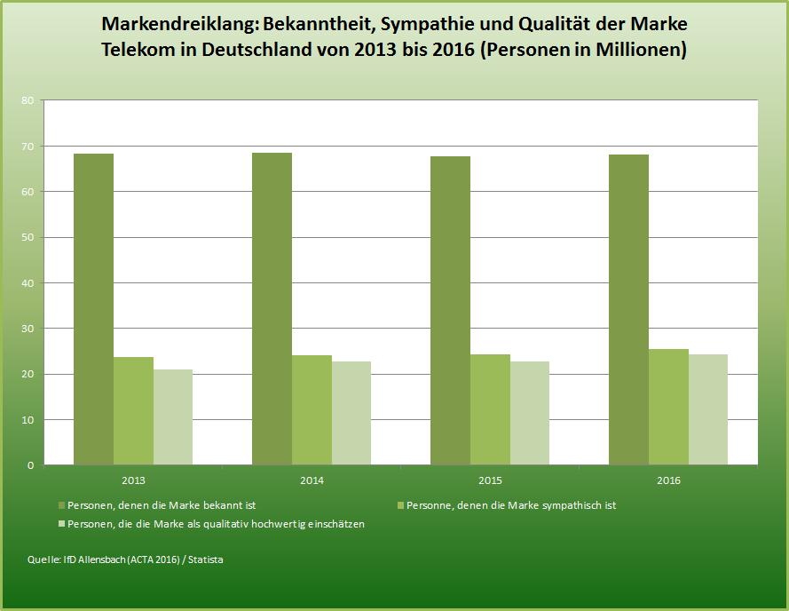 Statistik Marke Deutsche Telekom