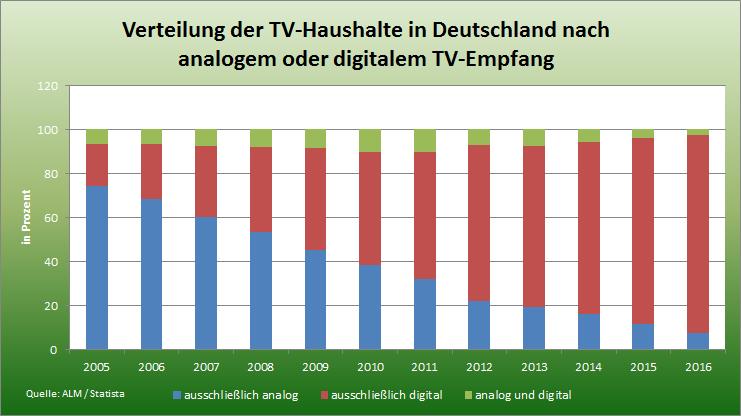 Statistik Verteilung Analogfernsehen und Digitalfernsehen in Deutschland