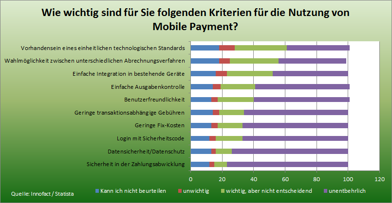 statistik wichtige kriterien f r mobile payment in deutschland digital age. Black Bedroom Furniture Sets. Home Design Ideas