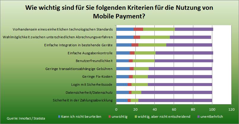 Statistik wichtige Kriterien für Mobile Payment in Deutschland