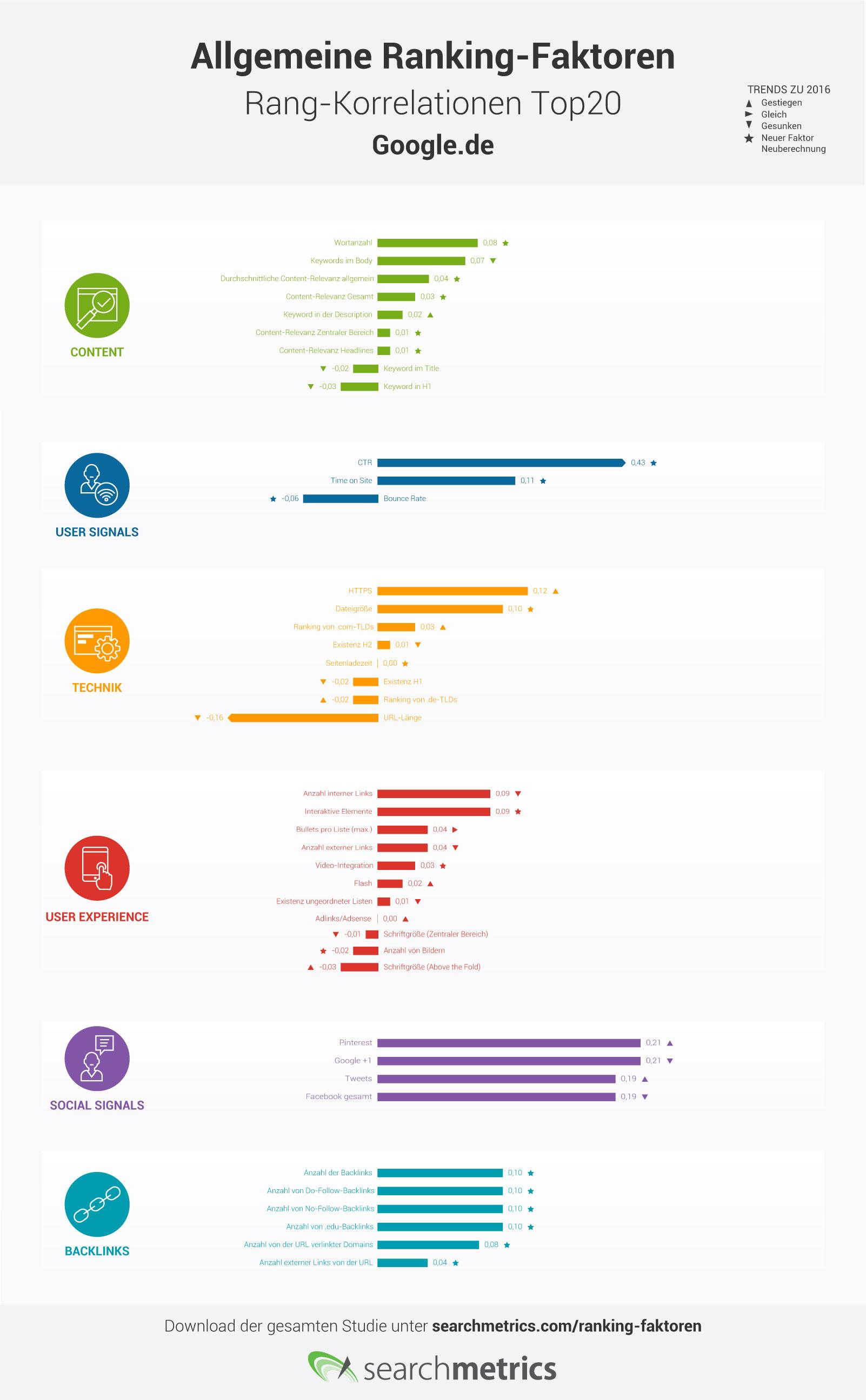 Infografik über Google-Rankingfaktoren 2017