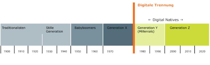 Generationen Zeitleiste