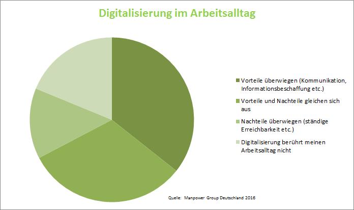 Statistik Statistik Digitalisierung im Arbeitsalltag