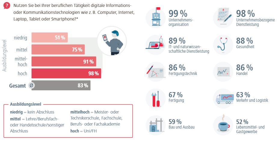Statistik digitale Technologien am Arbeitsplatz
