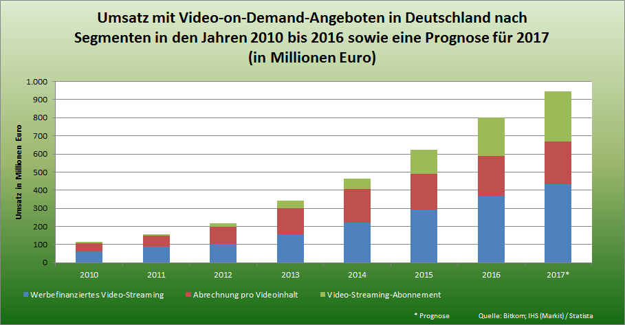Statistik - Umsatz mit Video-on-Demand-Angeboten in Deutschland