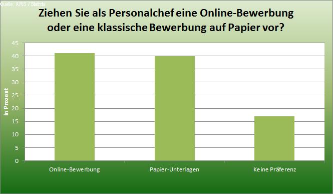 Statistik Präferenz Bewerbung