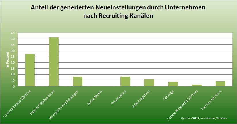 Statistik Recruiting-Kanäle