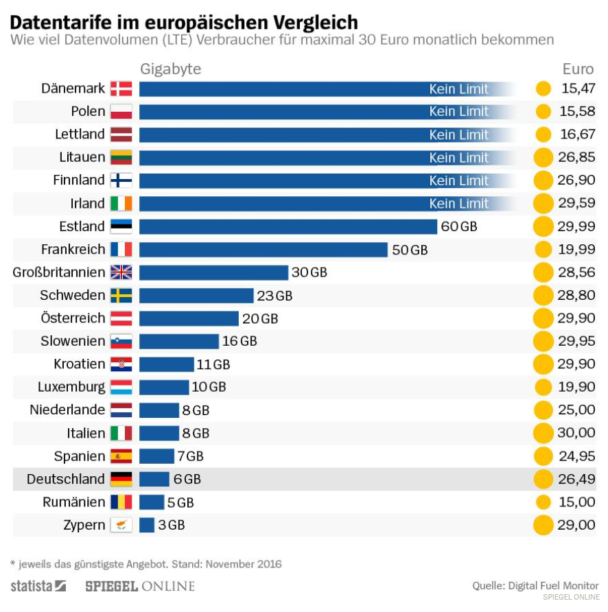 Statistik Datentarife in Europa