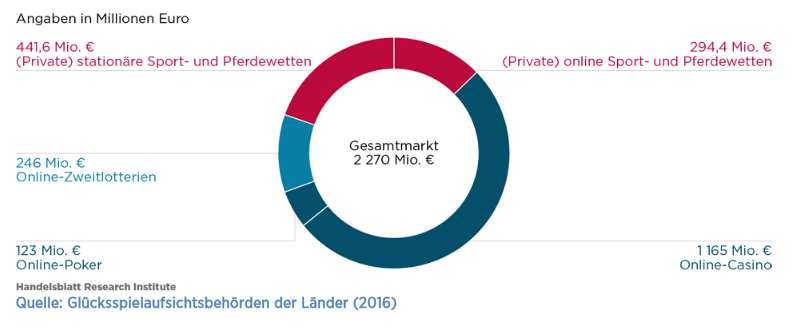 umsätze-nicht-regulierter-glücksspielmarkt-deutschland